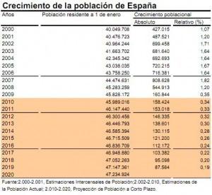tabla del crecimiento de la población de España