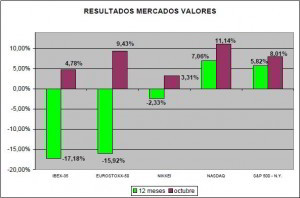 resultados de los mercados de valores octubre