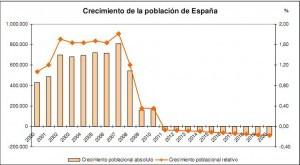 Gráfico del crecimiento de la población de España