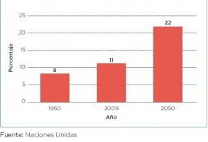 Gráfico de la proporción de las personas mayores que habrá en 2050
