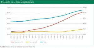 gráfico evolutivo con la tasa de dependencia