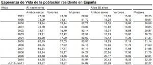 Esperanza de vida de la población residente en España