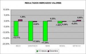 Resultados mercados valores diciembre de 2011