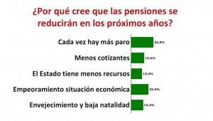 Encuesta sobre porque creen que las pensiones se reducirán en los próximos años