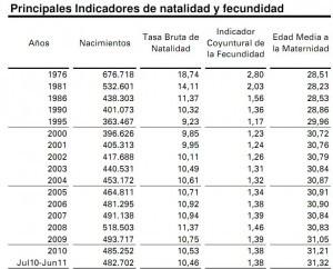 Principales indicadores de natalidad y fecundidad