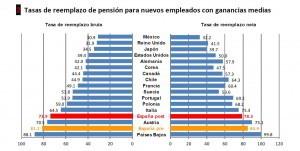 tasas de reemplazo de pensión para nuevos empleados con ganancias medias