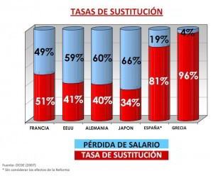 resultados de las tasas de sustitución
