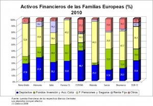 Activos financieros familias europeas