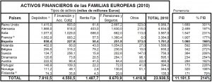 Activos financieros familias europeas 2010 (PIB)
