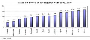 Gráfico de Tasas de Ahorro de los hogares europeos en 2010
