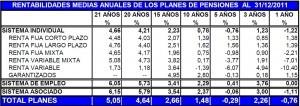 Rentabilidades medias anuales de los planes de pensiones diciembre 2011