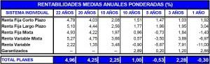 Rentabilidades medias anuales ponderadas PP enero 2012