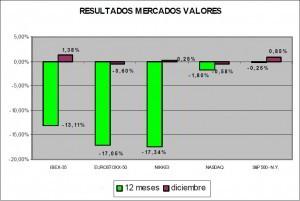 resultados de mercados de valores en diciembre de 2011