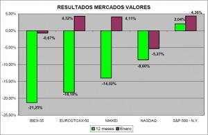 Resultados mercados valores enero 2012