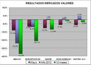 mercados valores mayo 2012