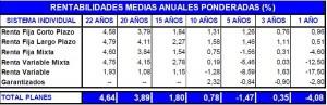 rentabilidad pp mayo 2012