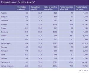 fondos europeos pensiones mercer