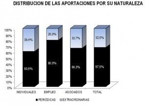 aportaciones naturaleza 2011