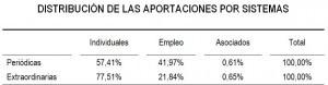 distribucion aportacione sistemas 2011 icea