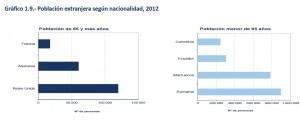 poblacion extranjera nacionalidad 2012