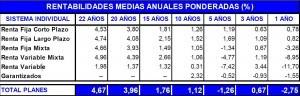rentabilidad planes pensiones junio 2012