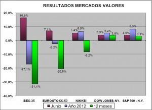 resultados valores junio 2012 inverco