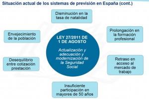 situación españa pensiones (Fuente: Mercer)