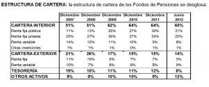 estructura cartera 2 trimestre 2012