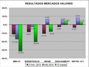 mercados valores trimestrales 2012 inverco