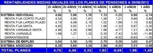 rentabilidad media anual inverco junio