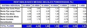 Rentabilidad PP agosto 2012 inverco
