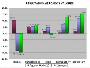 Resultados valores agosto 2012