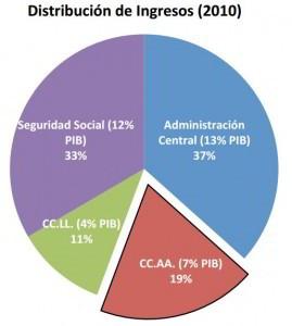 Distribución de ingresos 2010