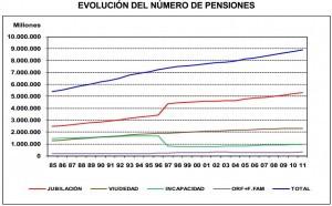 Evolución número pensiones