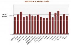 Importe pension media octubre 2012 CCAA
