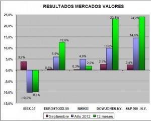 Resultados mercados valores septiembre inverco