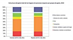 gasto hogares personas mayores