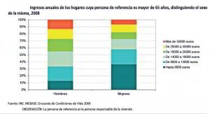 ingresos anuales hogares mayores