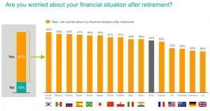 Preocupación por la jubilación