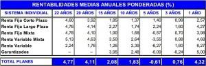 rentabilidad media pp anuales ponderadas octubre 2012
