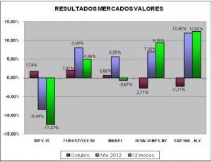 resultados mercado valores octubre 2012