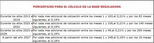 Porcentajes para el cálculo de la base reguladora