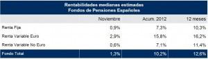 rentabilidad planes pensiones mercer noviembre 2012