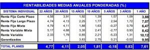 rentabilidad planes pensiones noviembre inverco 2012