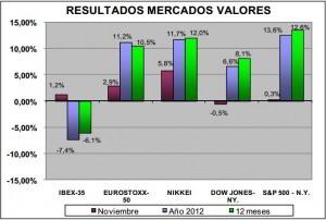 resultados mercados valores noviembre 2012