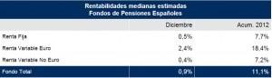 rentabilidad planes pensiones diciembre 2012 mercer