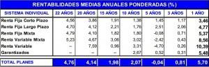 rentabilidad planes pensiones 2012 inverco