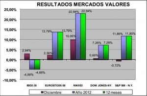 resultados mercado valores 2012