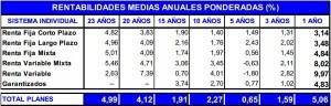 rentabilidad pp enero 2013 inverco