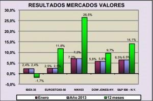 resultados mercado valores enero 2013
